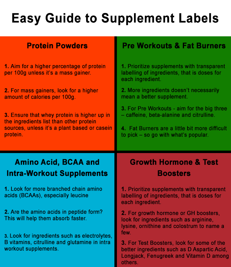 Easy Guide To Supplement Labels - MrSupplement Article
