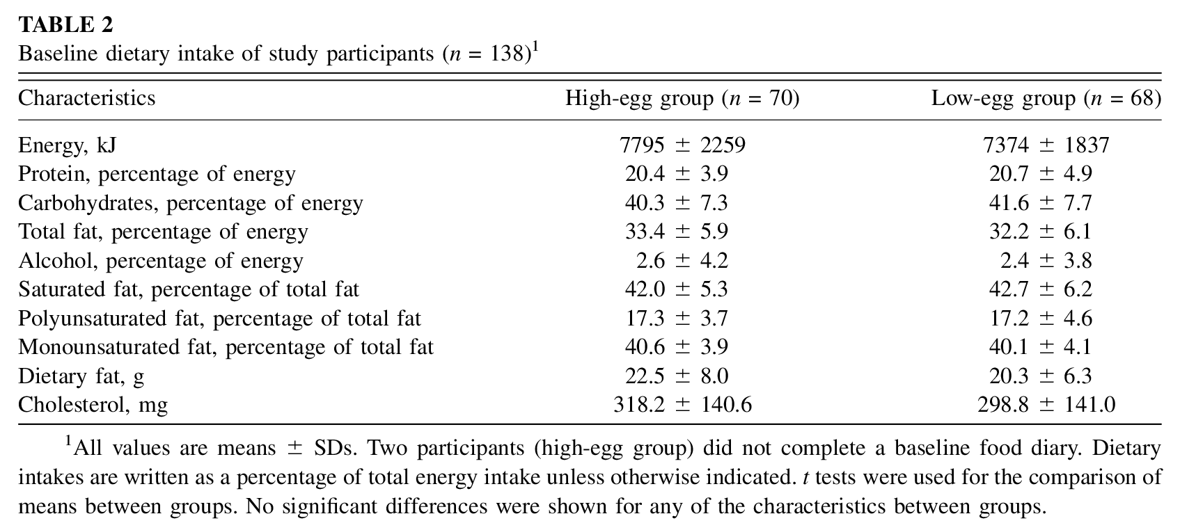 baseline dietary intake of study participants