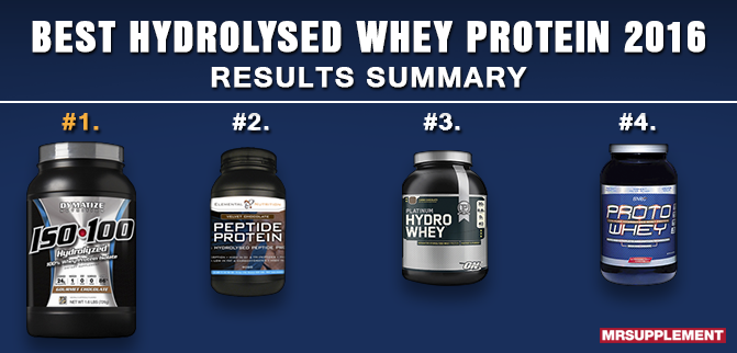 Best Hydrolysed Whey Protein 2016