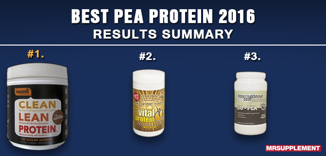 Best Pea Protein 2016