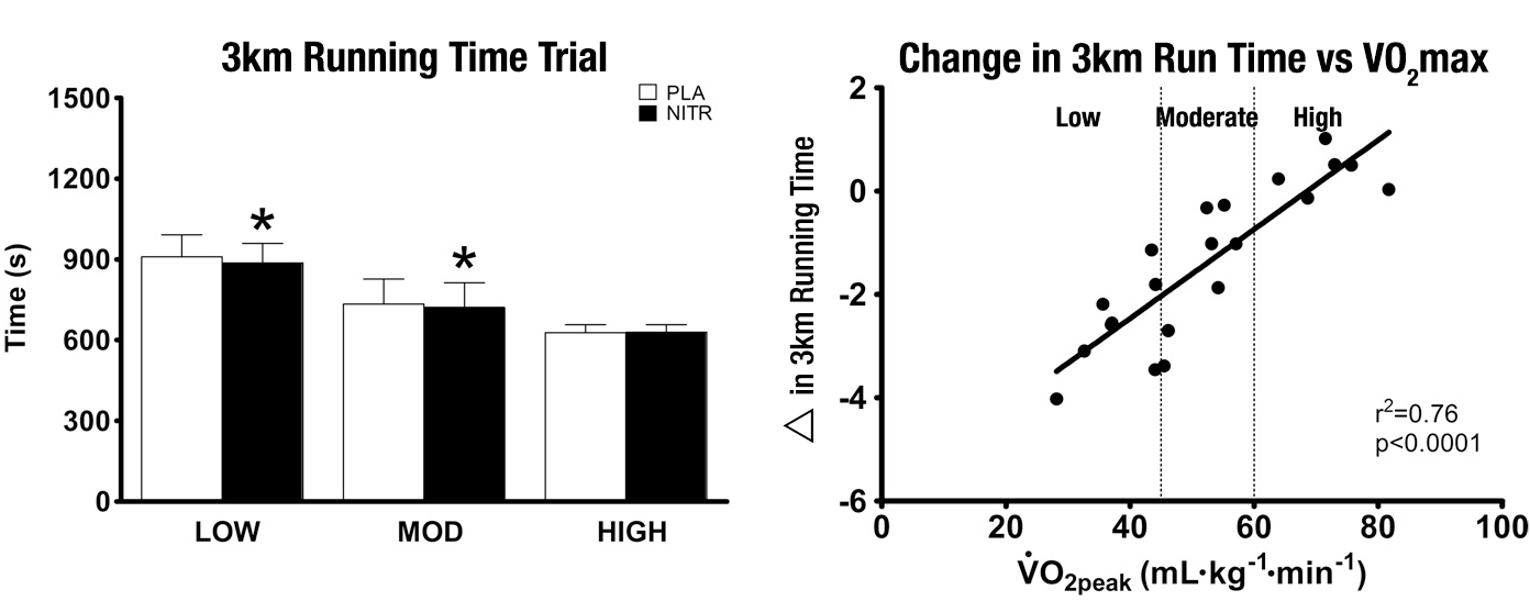 Effect of nitrate on 3k run time vs vO2max