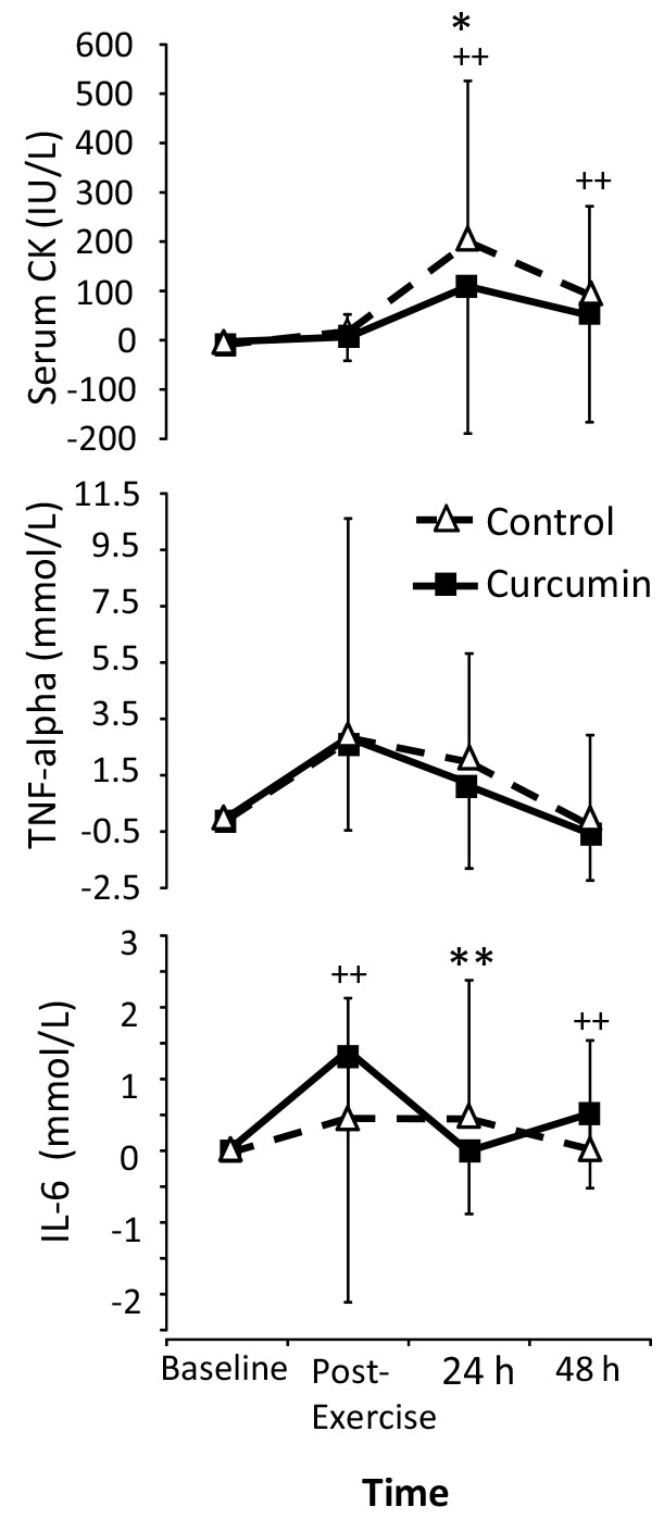 effect curcumin on markers blood inflammation