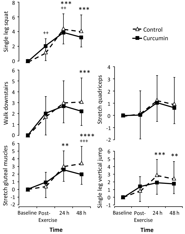 Effect of curcumin on leg soreness