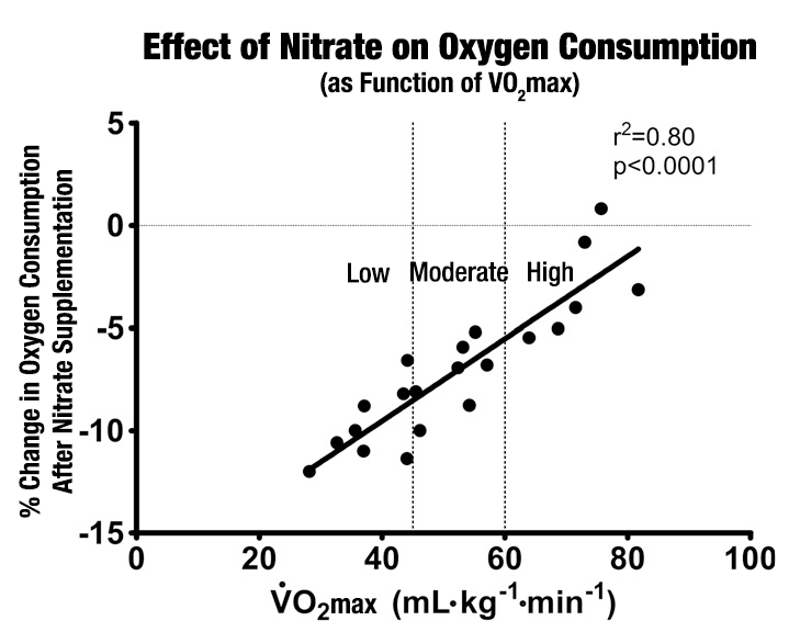 effect of nitrate on oxygen consumption