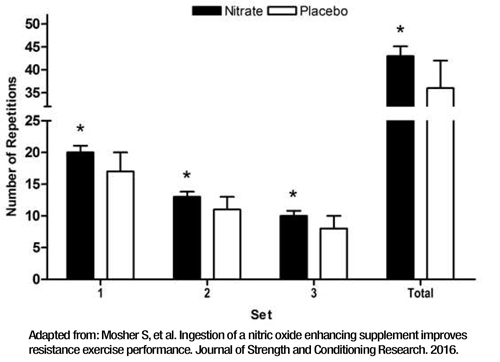 effect of nitrate supplementation on bench press