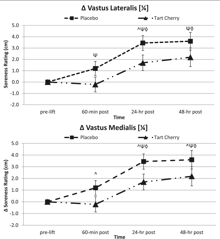 effect of tart cherry on muscle soreness