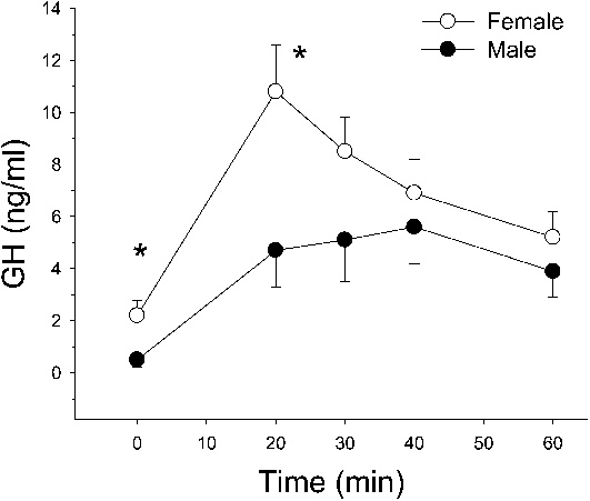 growth hormone response in men vs women