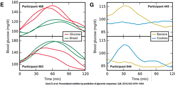 blood glucose response to bread vs glucose and cookies vs banana
