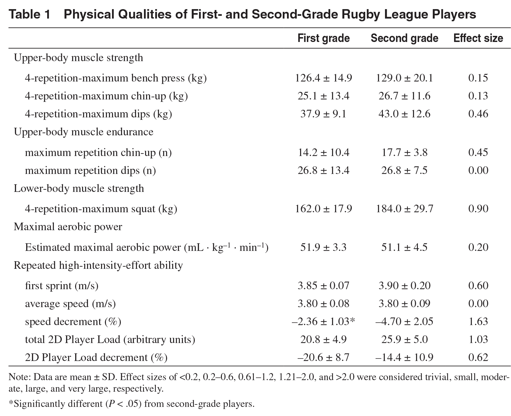 Physical-qualities-of-first-and-second-grade-rugby-players