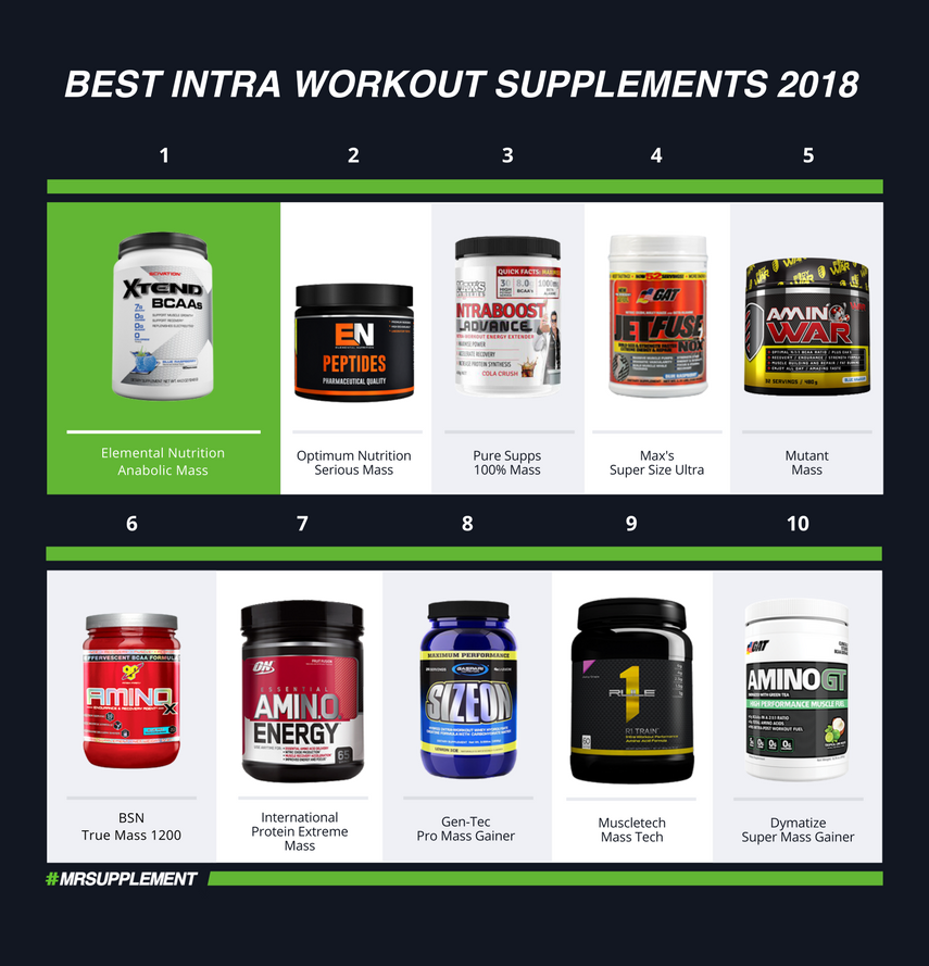 Best Intra Workout Supplements 2018
