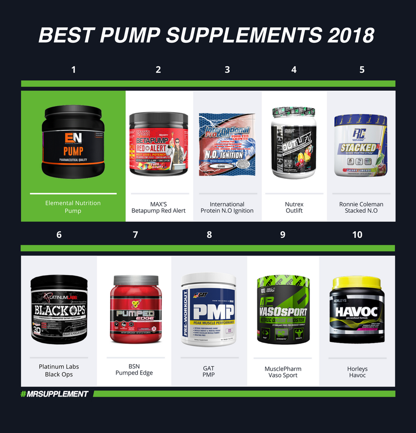 Best Pump Supplements 2018