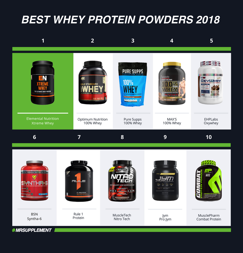Best Whey Protein Powders 2018