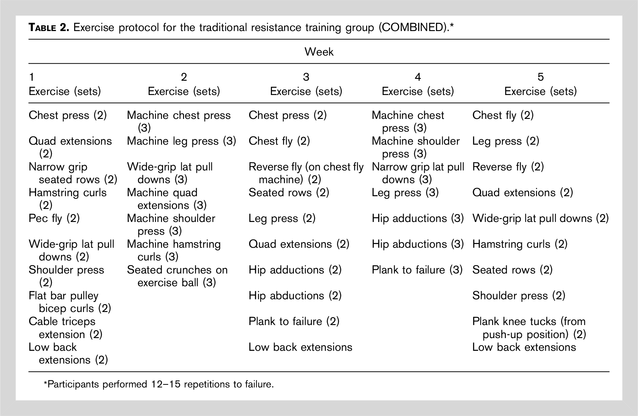 Traditional resistance training exercise protocol