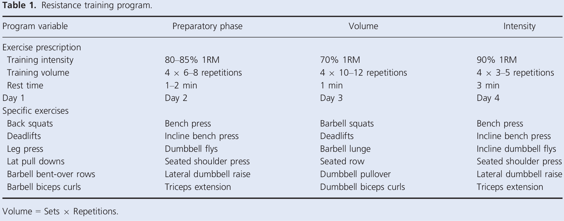 resistance training program (intensity vs volume)