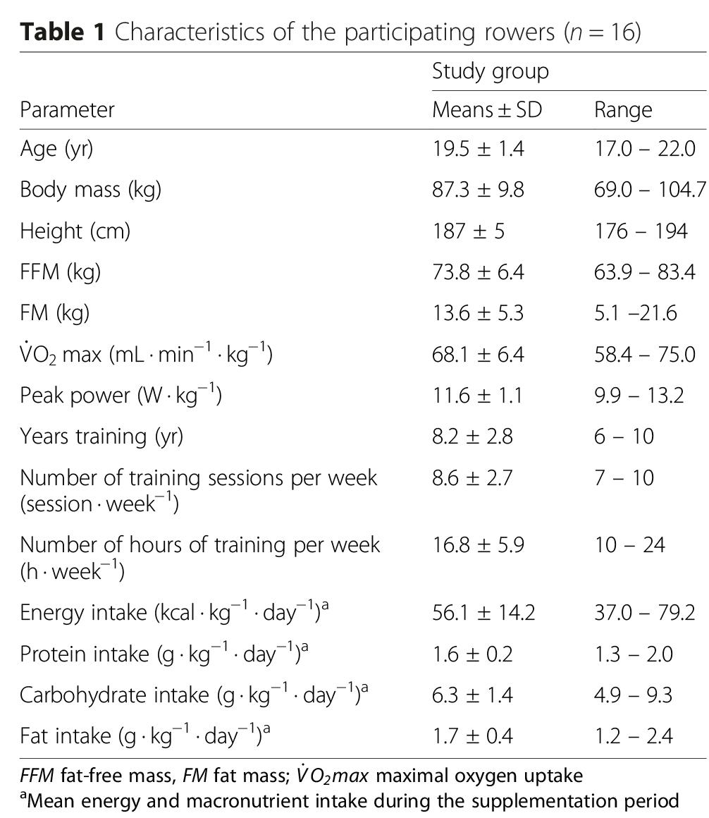 Rowers characteristics hmb study
