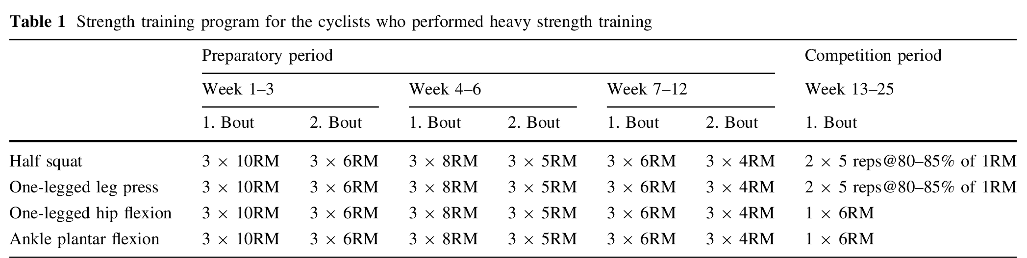 Strength training program for cyclists