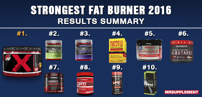 Strongest Fat Burner 2016