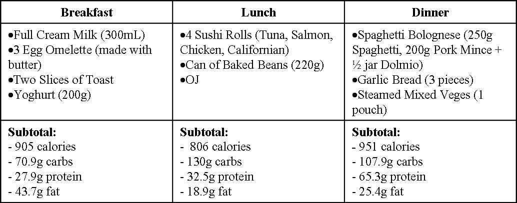Hardgainer Diet Plan Thursday
