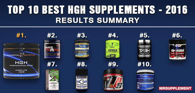 Top 10 Best HGH Supplements - 2016