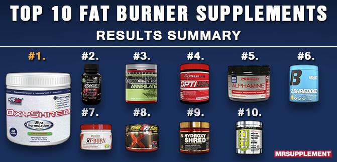 Top 10 Fat Burner Supplements 2016 - Review