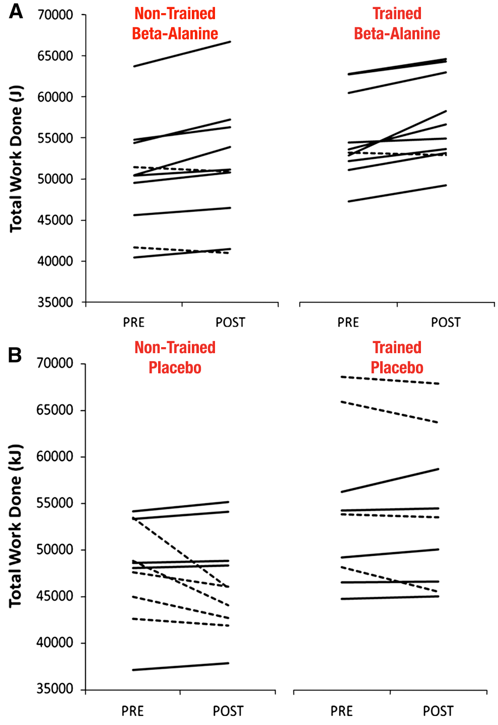 Trained vs untrained response to beta-alanine