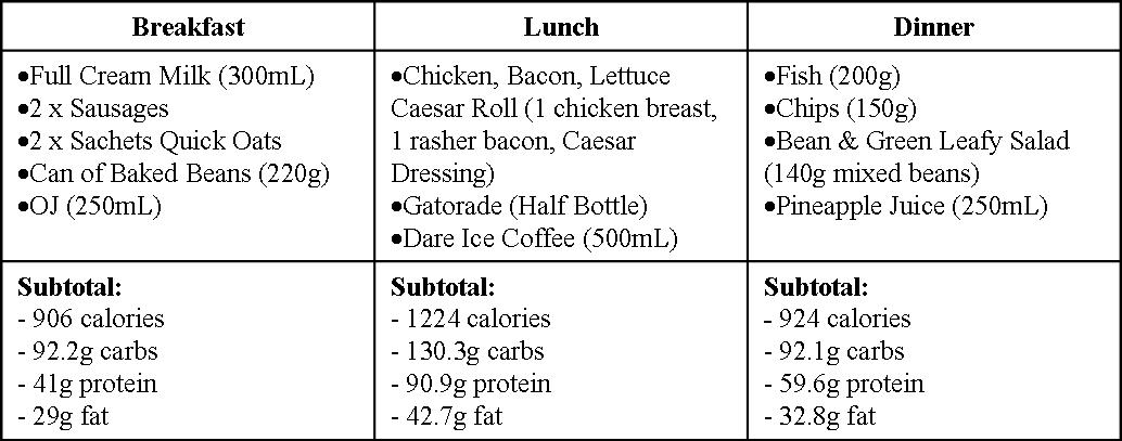 Hardgainer Diet Plan Tuesday