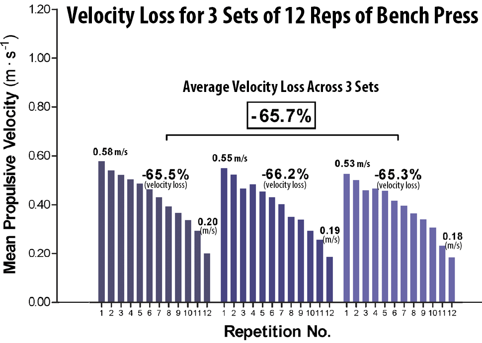 Velocity-loss-across-a-set-of-3-x-12-bench-press