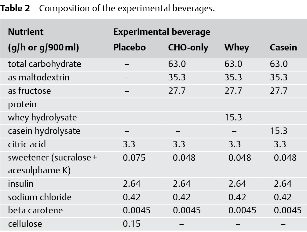 Composition of experimental beverages