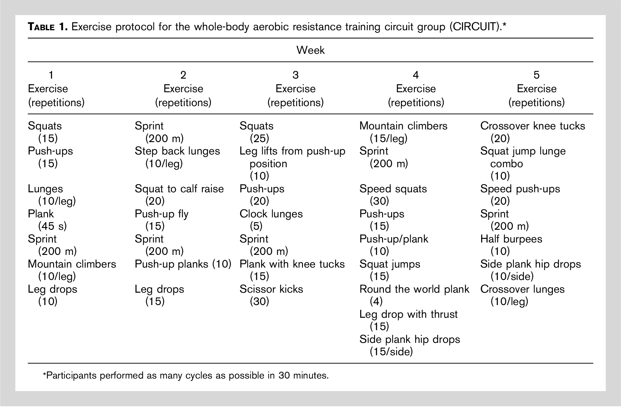 protocol for whole-body aerobic resistance exercise circuit