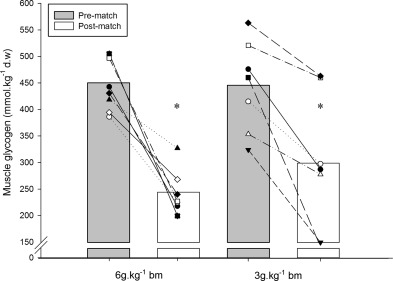 pre- and post-match glycogen in rugby league players following a low and high carbohydrate intake