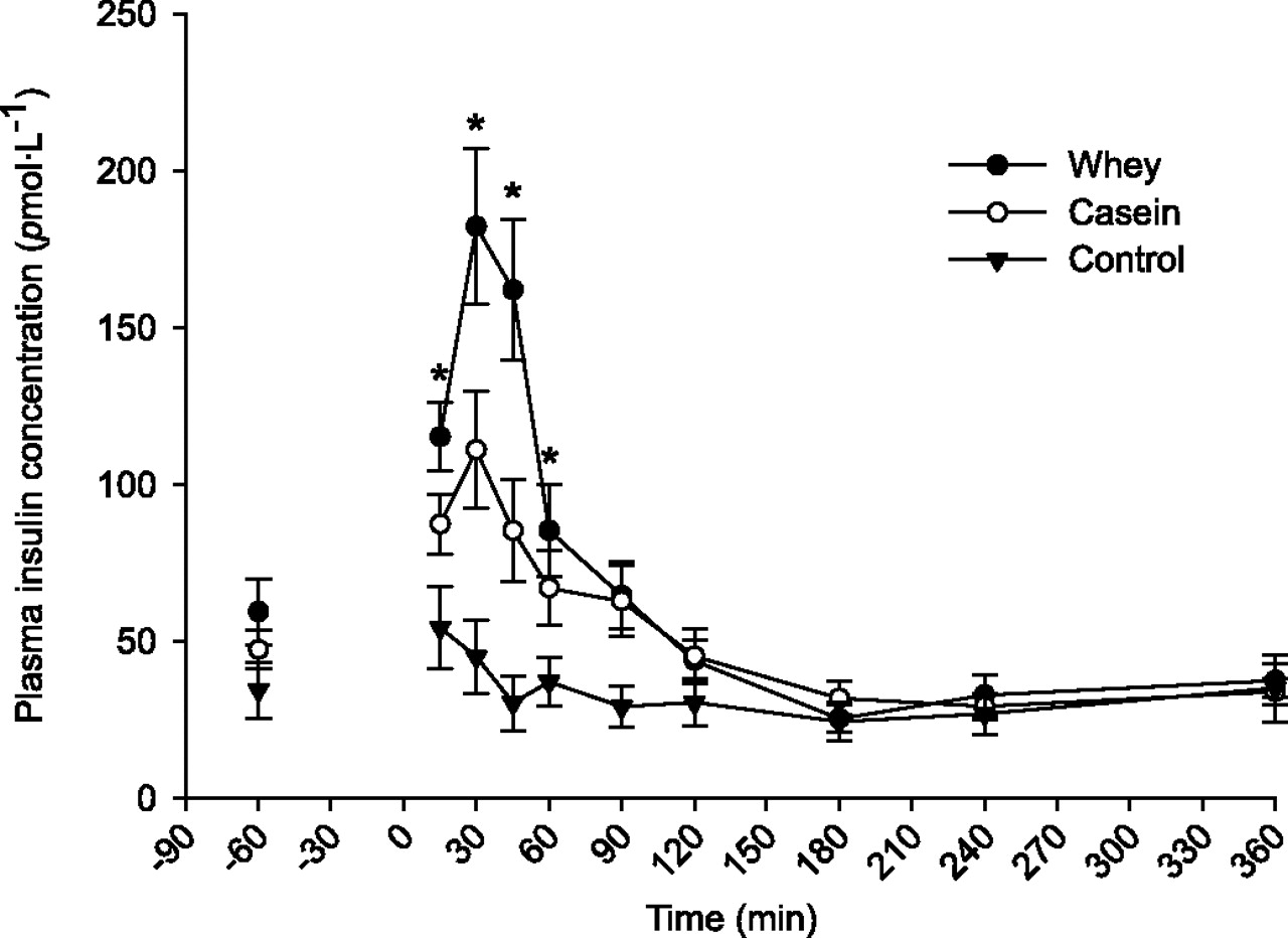 Plasma Insulin in Whey vs Calcium Caseinate